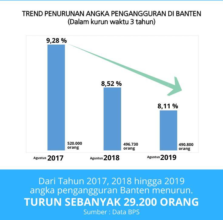 Langkah Pemprov Banten Turunkan Angka Pengangguran